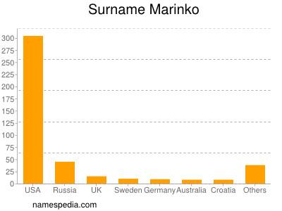 Surname Marinko