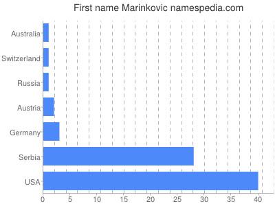 Given name Marinkovic