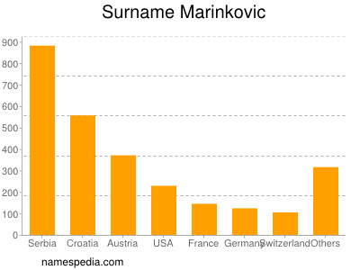 Surname Marinkovic
