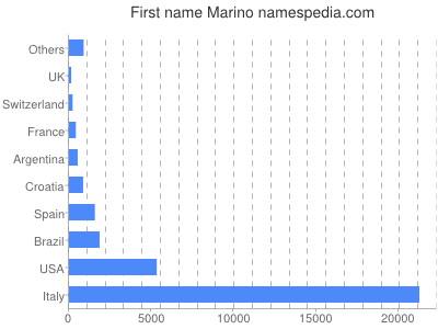 Given name Marino