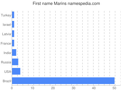 Given name Marins