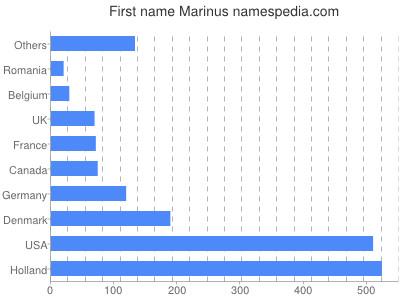 Given name Marinus