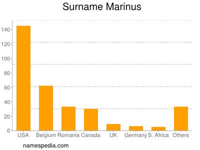 Surname Marinus