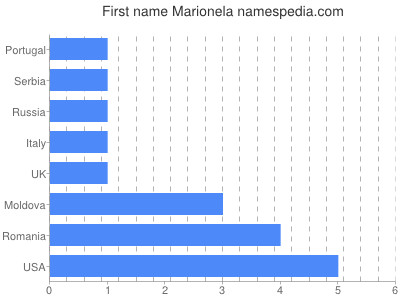 Given name Marionela