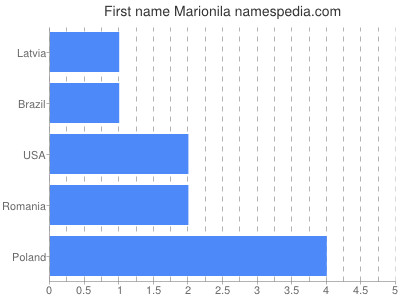 Given name Marionila