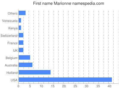 Given name Marionne