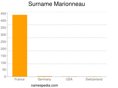 Familiennamen Marionneau