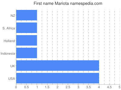 Vornamen Mariota