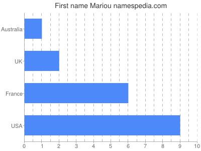 Given name Mariou