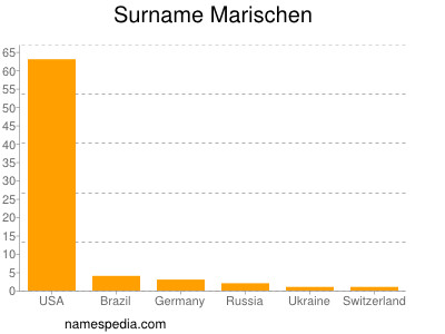Surname Marischen