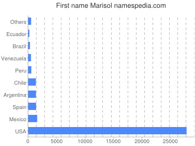 Given name Marisol