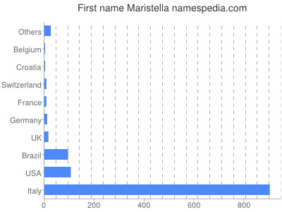 Given name Maristella