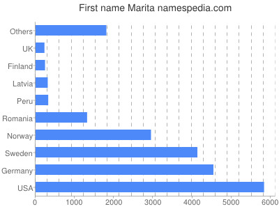 Given name Marita