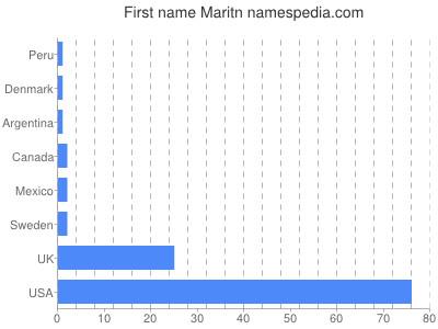 Given name Maritn