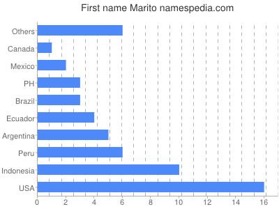 Given name Marito
