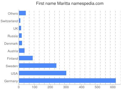Given name Maritta