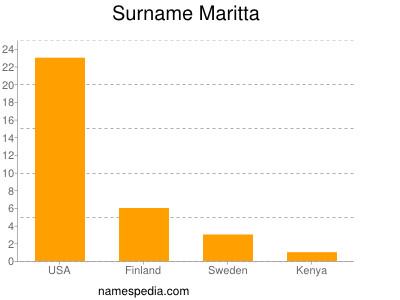 Surname Maritta