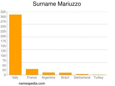Surname Mariuzzo