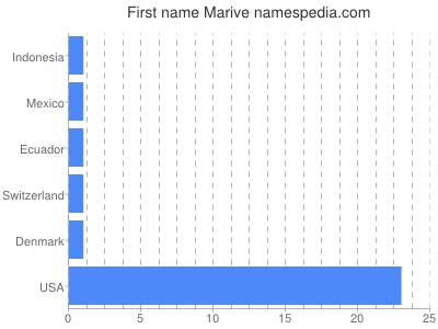 Given name Marive
