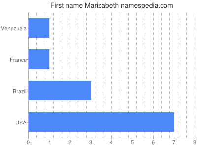 Given name Marizabeth
