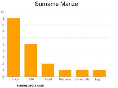 Surname Marize