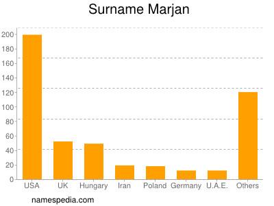Familiennamen Marjan