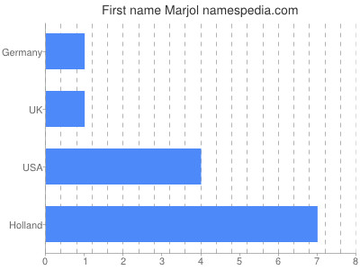 Given name Marjol