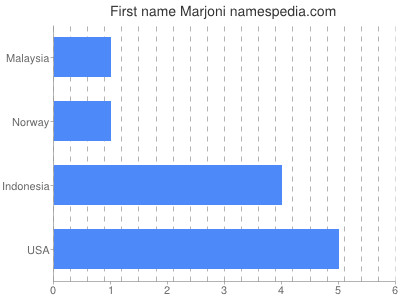 Given name Marjoni
