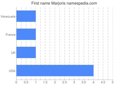 Given name Marjoris