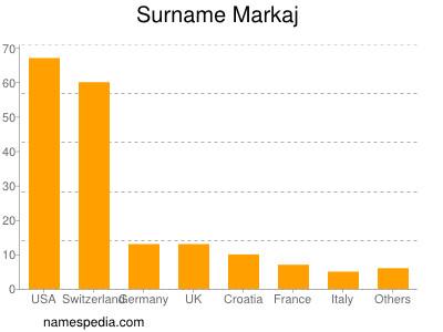 Surname Markaj