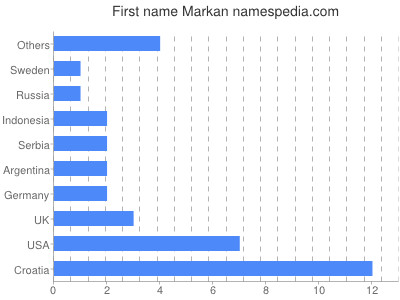 Vornamen Markan