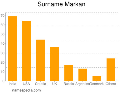 Familiennamen Markan