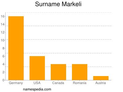 Surname Markeli