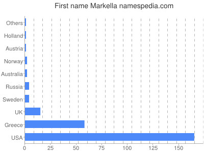 Given name Markella