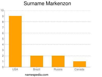 Surname Markenzon