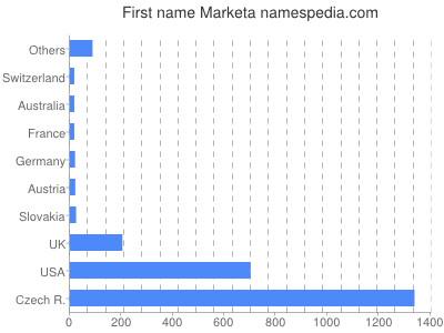Given name Marketa