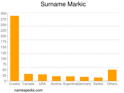 Surname Markic