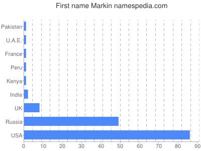Given name Markin