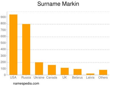 Surname Markin