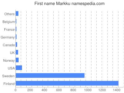Given name Markku