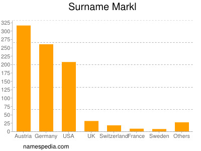 Surname Markl