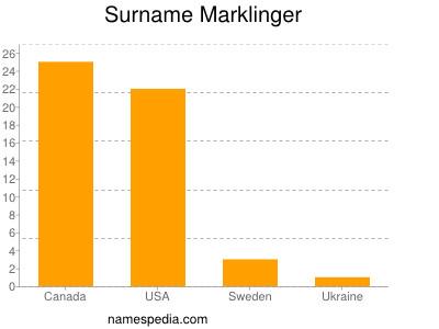 Surname Marklinger