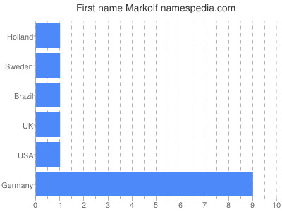 Given name Markolf