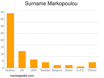 Surname Markopoulou