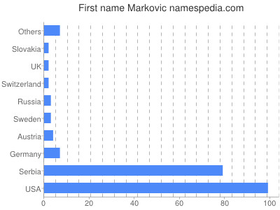 Given name Markovic