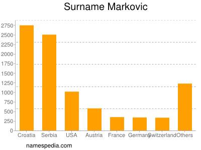Surname Markovic