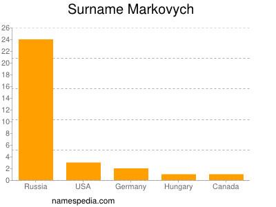 Surname Markovych