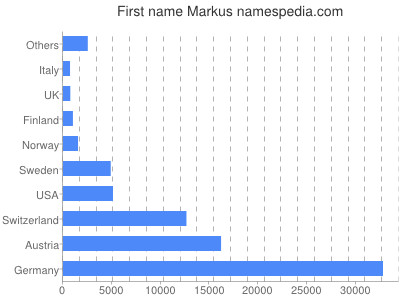 Given name Markus