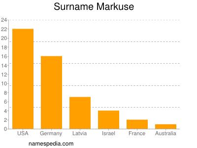 Surname Markuse