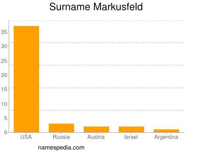 Surname Markusfeld